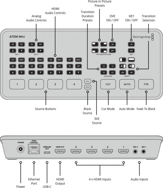 Blackmagic Atem Mini Video Switcher Hire Red Occasions Creative Audio Visual Event Production Av Production